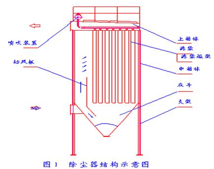 布袋除尘器的工作原理
