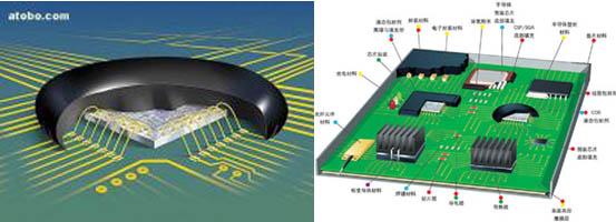 泰盛邦定胶系列产品主要用于裸露的集成电路芯片的封装,如游戏机