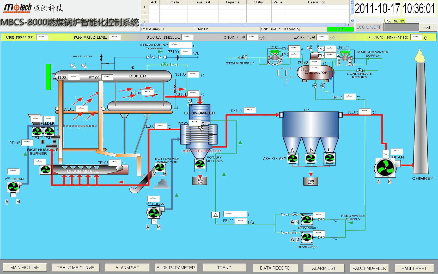 各回路手自动无扰切换开关,主要电机的负荷电流表,电机启停操作按钮及